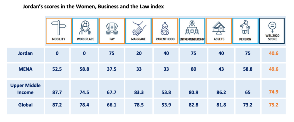 women business and the law index jordan scores